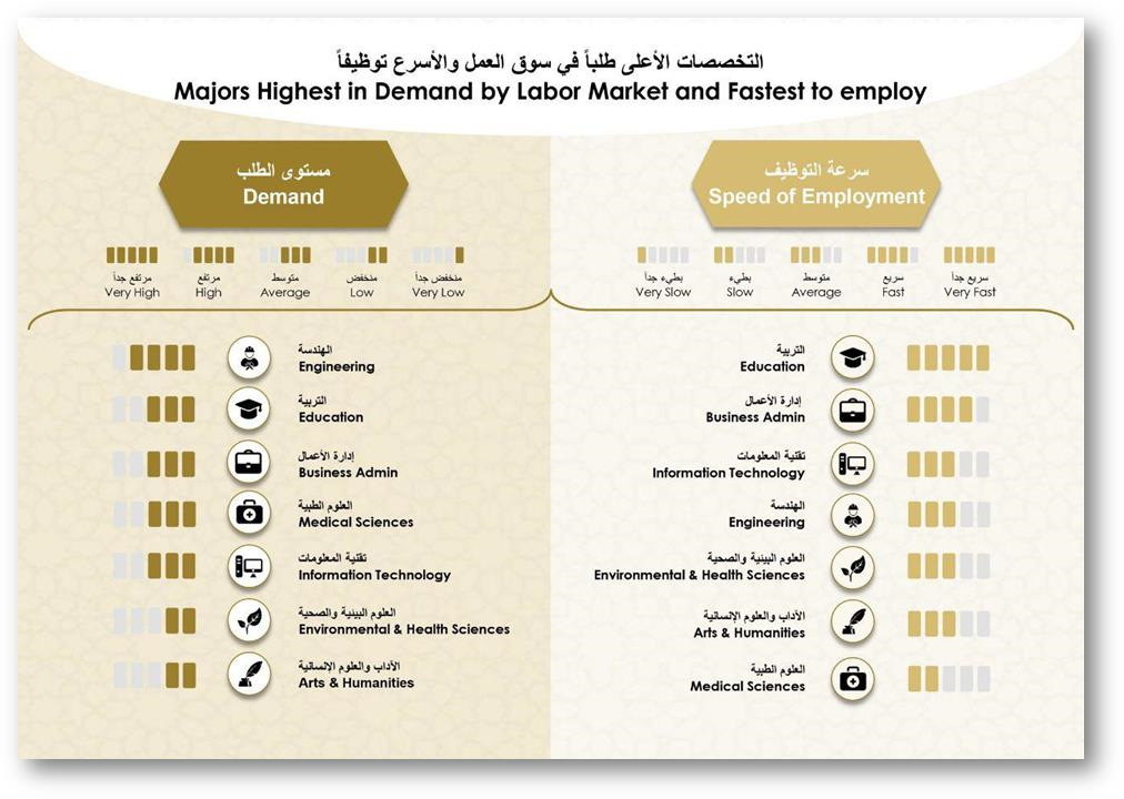"""Ministry of Education Unveils Results of Its """"Majors in Demand"""" Study"""